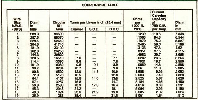 Wire guage technifest copper wire table greentooth
