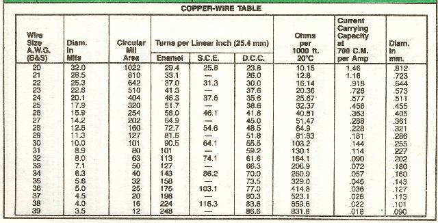 Wire guage technifest copper wire table keyboard keysfo Image collections